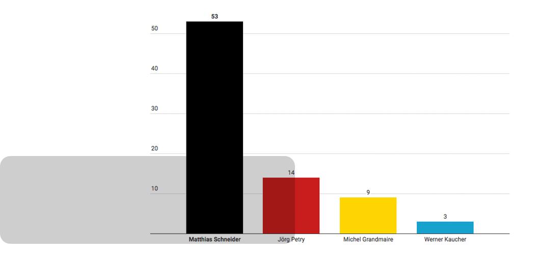 Wahlbeteiligung in Schmissberg gut