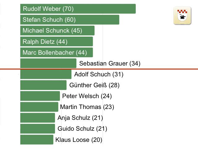 Stimmverteilung Kommunalwahl 2014: Adolf Schuch gewinnt, Gemeinderat bekommt neue Mitglieder